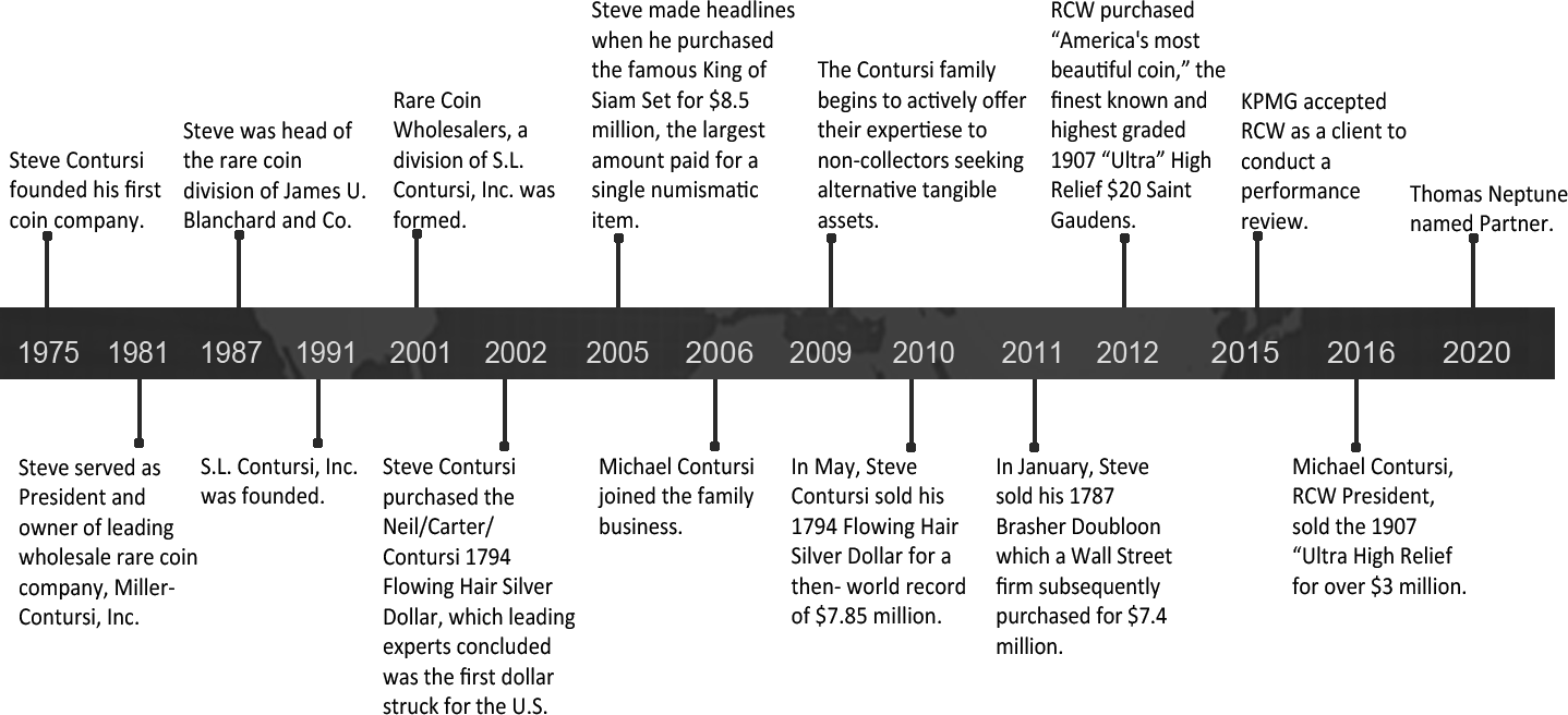 Image of Company Timeline